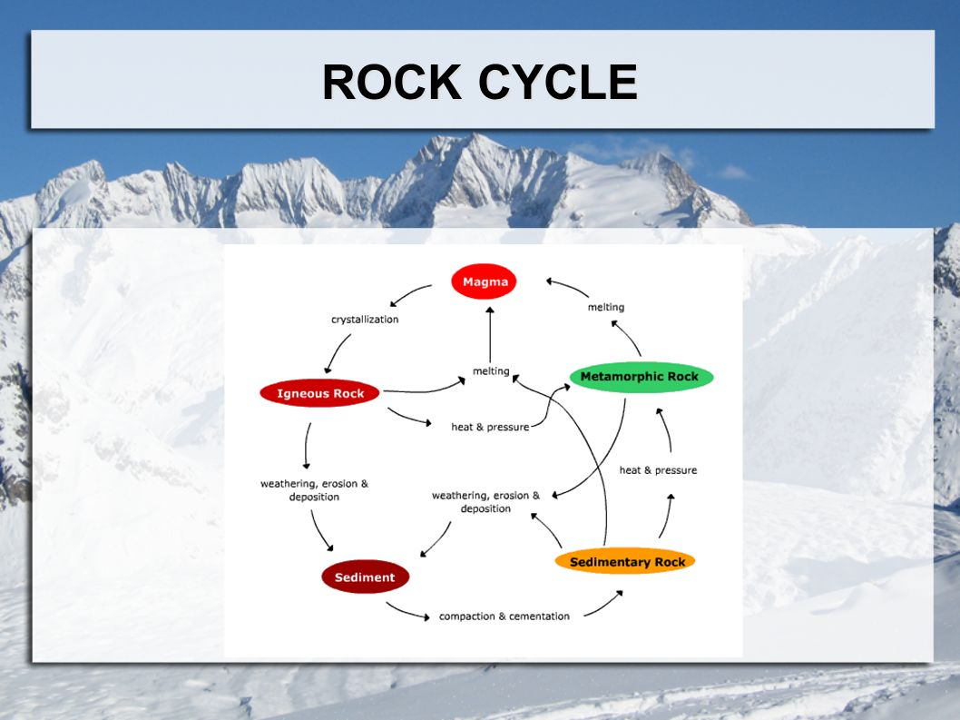 Rocks and minerals geology science of our plant earth magma 6 rock cycle pooptronica
