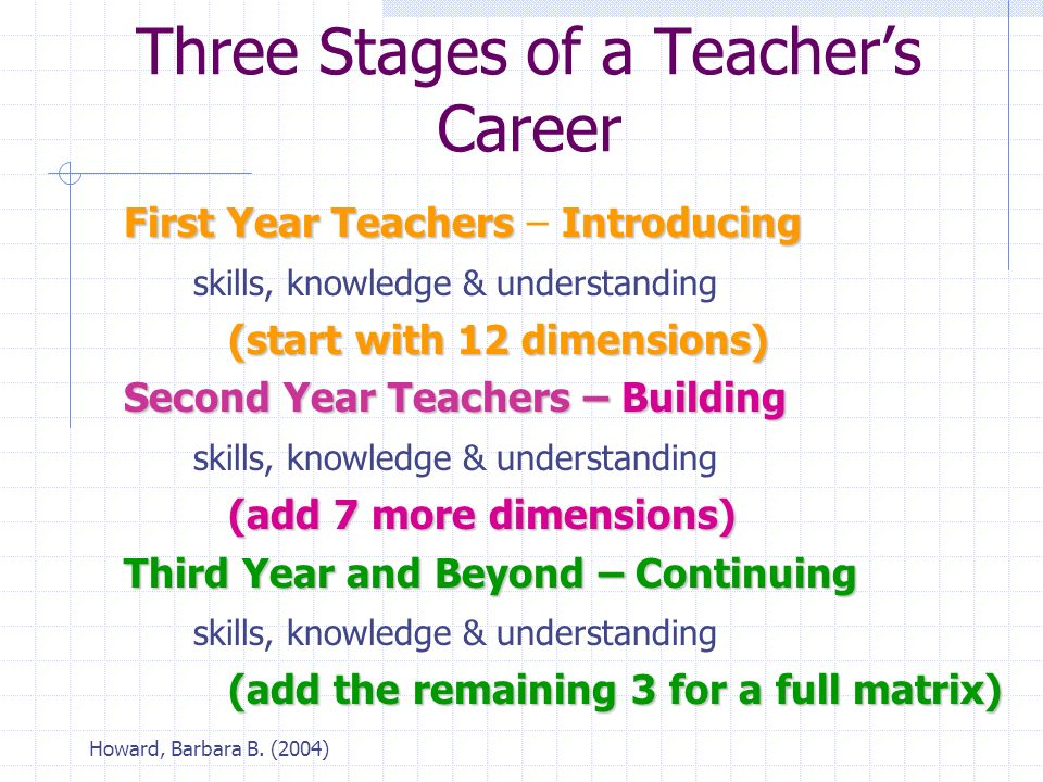 Howard, Barbara B. (2004) Three Stages of a Teacher's Career First Year TeachersIntroducing First Year Teachers – Introducing skills, knowledge & unde