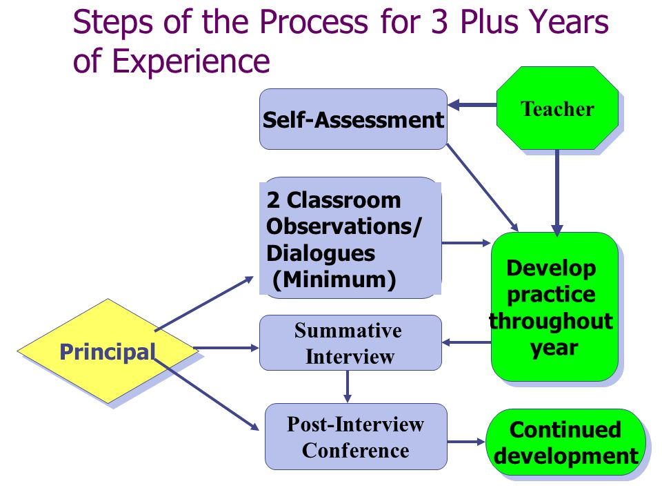 Steps of the Process for 3 Plus Years of Experience Self-Assessment Develop practice throughout year Develop practice throughout year 2 Classroom Observations/ Dialogues (Minimum) Principal Continued development Continued development Post-Interview Conference Summative Interview Teacher