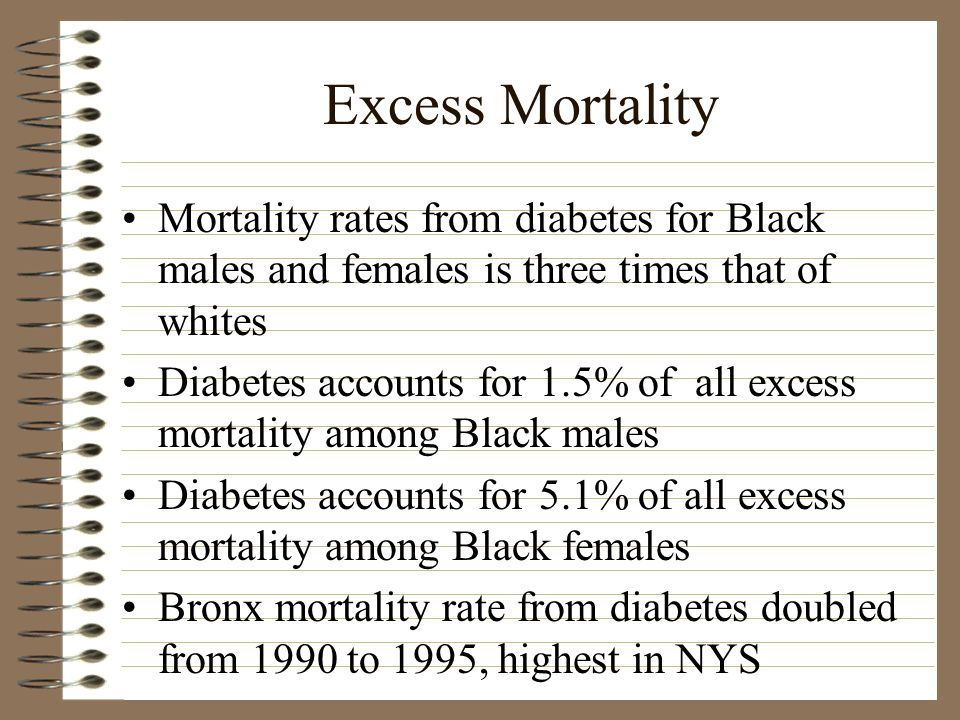 Excess Mortality Mortality rates from diabetes for Black males and females is three times that of whites Diabetes accounts for 1.5% of all excess mortality among Black males Diabetes accounts for 5.1% of all excess mortality among Black females Bronx mortality rate from diabetes doubled from 1990 to 1995, highest in NYS