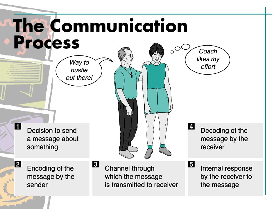 Receiving Messages Effectively Use supportive behaviors.