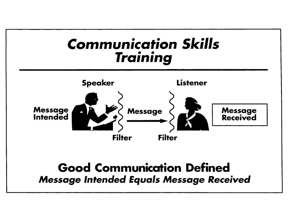 Dos and Don'ts of Confronting DON'T communicate the solution.