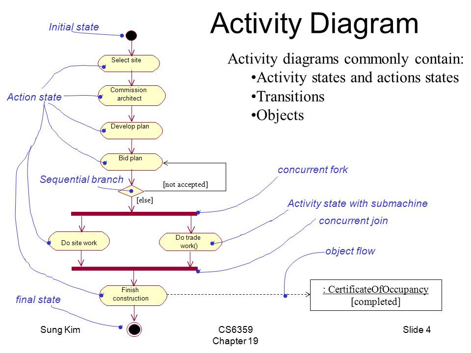 Unified modeling language user guide section 4 basic behavioral 4 sung kimcs6359 chapter 19 slide 4 activity diagram ccuart Image collections