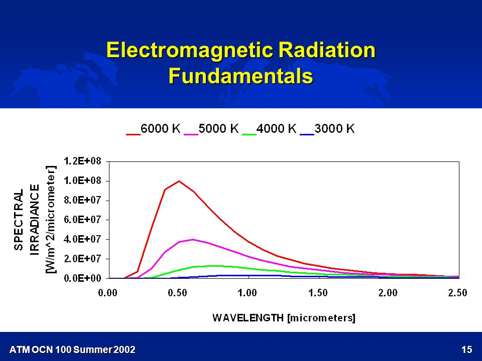 ATM OCN 100 Summer ATM OCN Summer 2001 LECTURE 7 ATMOSPHERIC ENERGETICS: RADIATION (con't.) u A.