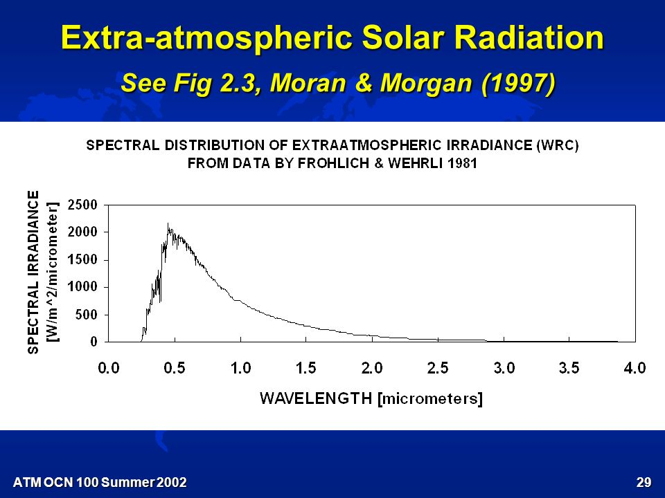 ATM OCN 100 Summer Sunspot Numbers Fig 20.5 Moran & Morgan (1997)