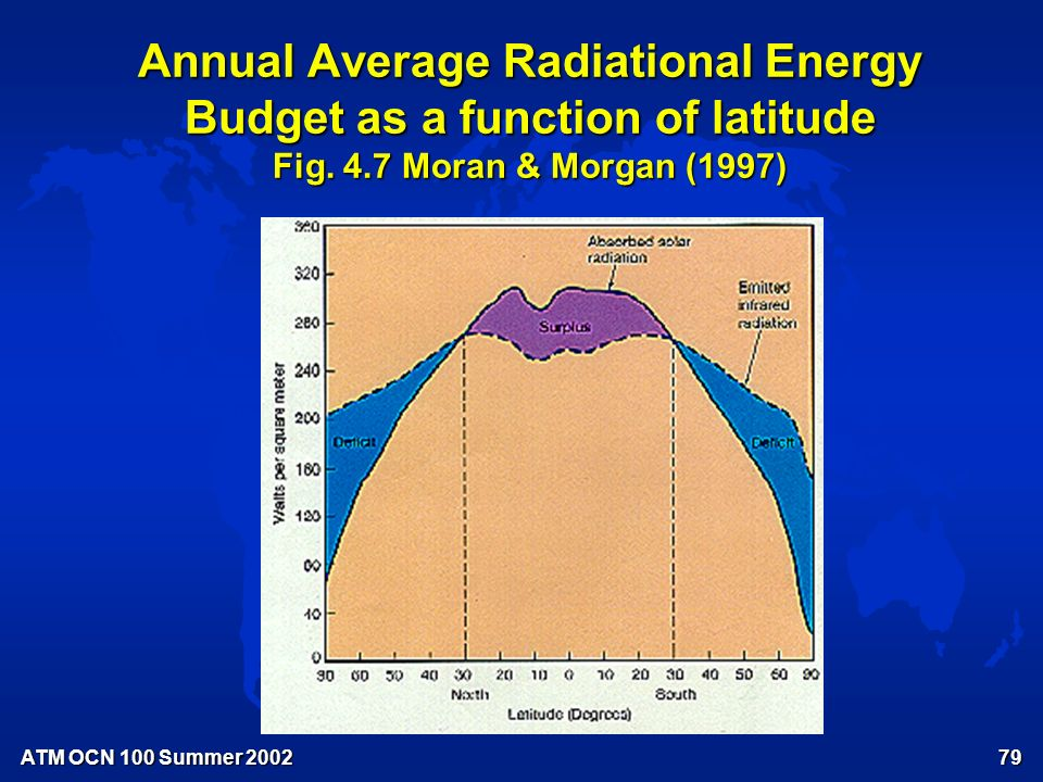 ATM OCN 100 Summer PLANETARY ENERGY BUDGETS (con't.) u ANNUAL AVERAGE Input = Output Input = Output Absorbed solar = Emitted terrestrial Absorbed solar = Emitted terrestrial u LATITUDINAL DISTRIBUTION – Input & Output Curves – Energy surplus & deficit regions – Meridional energy transport in: F Atmosphere (78% in NH, 92% in SH at 35°) – Air Mass Exchange – Storms F Oceans (22% in NH, 8% in SH at 35°)