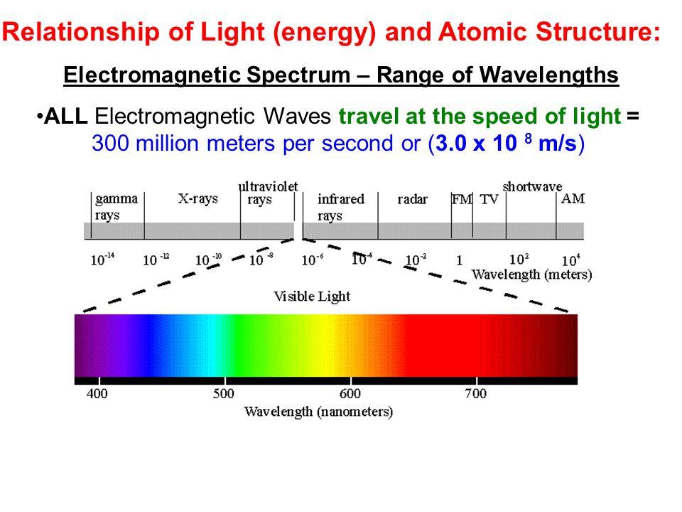 Electrons in atoms worksheet
