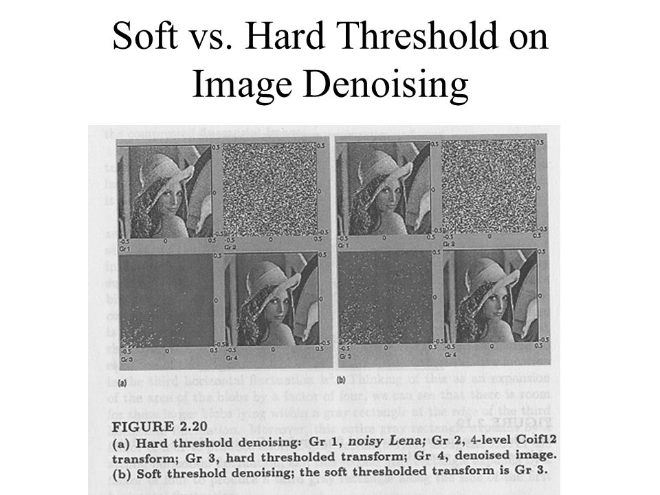 Soft vs. Hard Threshold on Image Denoising