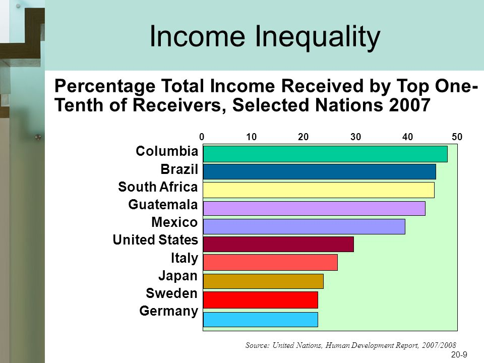 poverty and income inequality in south korea essay Racial inequality essay and still women in south korea are less employed than men poverty and income inequality in china.