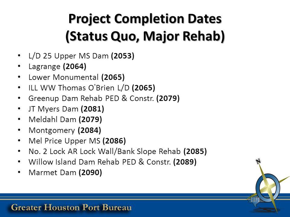 Project Completion Dates (Status Quo, Major Rehab) L/D 25 Upper MS Dam (2053) Lagrange (2064) Lower Monumental (2065) ILL WW Thomas O'Brien L/D (2065) Greenup Dam Rehab PED & Constr.