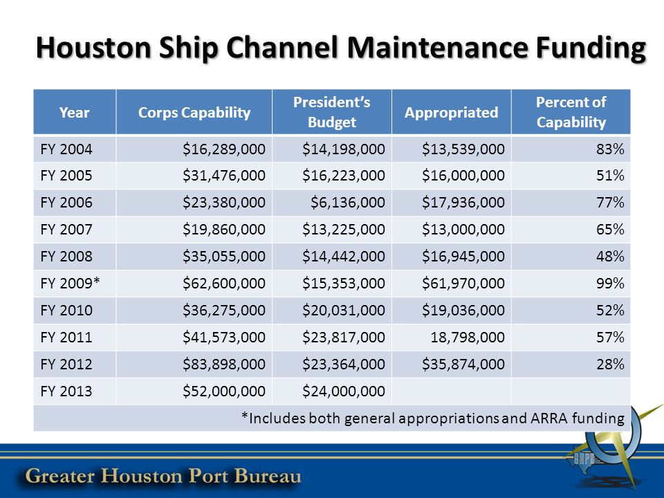 Houston Ship Channel Maintenance Funding YearCorps Capability President's Budget Appropriated Percent of Capability FY 2004$16,289,000$14,198,000$13,539,00083% FY 2005$31,476,000$16,223,000$16,000,00051% FY 2006$23,380,000$6,136,000$17,936,00077% FY 2007$19,860,000$13,225,000$13,000,00065% FY 2008$35,055,000$14,442,000$16,945,00048% FY 2009*$62,600,000$15,353,000$61,970,00099% FY 2010$36,275,000$20,031,000$19,036,00052% FY 2011$41,573,000$23,817,00018,798,00057% FY 2012$83,898,000$23,364,000$35,874,00028% FY 2013$52,000,000$24,000,000 *Includes both general appropriations and ARRA funding