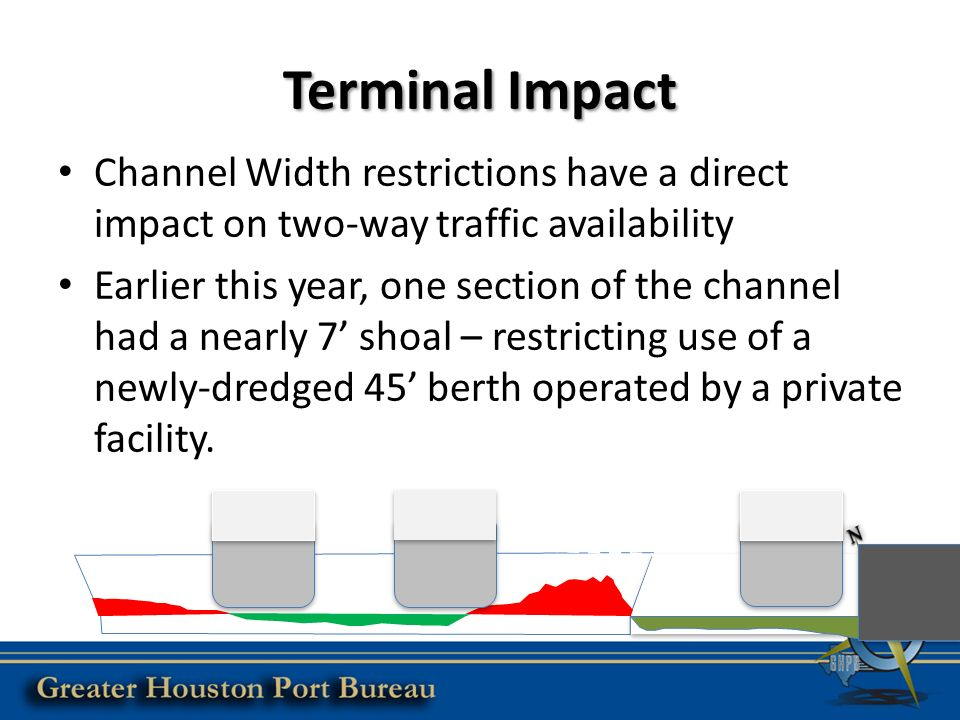 Terminal Impact Channel Width restrictions have a direct impact on two-way traffic availability Earlier this year, one section of the channel had a nearly 7' shoal – restricting use of a newly-dredged 45' berth operated by a private facility.