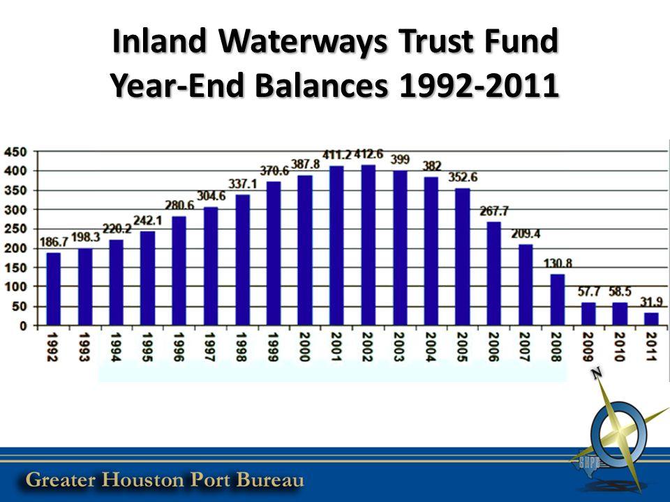Inland Waterways Trust Fund Year-End Balances 1992-2011
