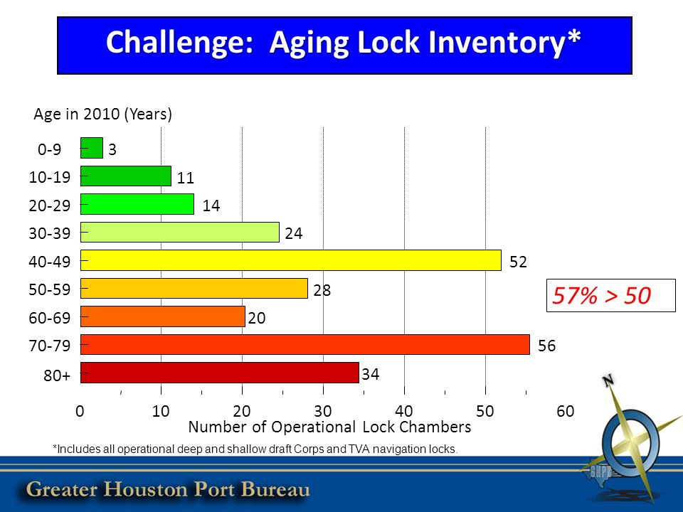 Challenge: Aging Lock Inventory* 0-9 10-19 20-29 30-39 40-49 50-59 60-69 70-79 80+ 0102030405060 Age in 2010 (Years) Number of Operational Lock Chambers 3 11 14 24 52 28 20 56 34 *Includes all operational deep and shallow draft Corps and TVA navigation locks.