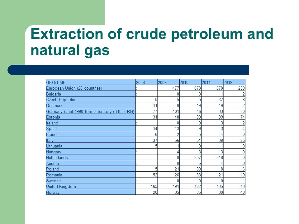 Extraction of crude petroleum and natural gas GEO/TIME European Union (28 countries): Bulgaria:0012 Czech Republic Denmark Germany (until 1990 former territory of the FRG) Estonia Ireland:0032 Spain France62540 Italy Lithuania51010 Hungary:4330 Netherlands: Austria:0543 Poland Romania Sweden:0001 United Kingdom Norway