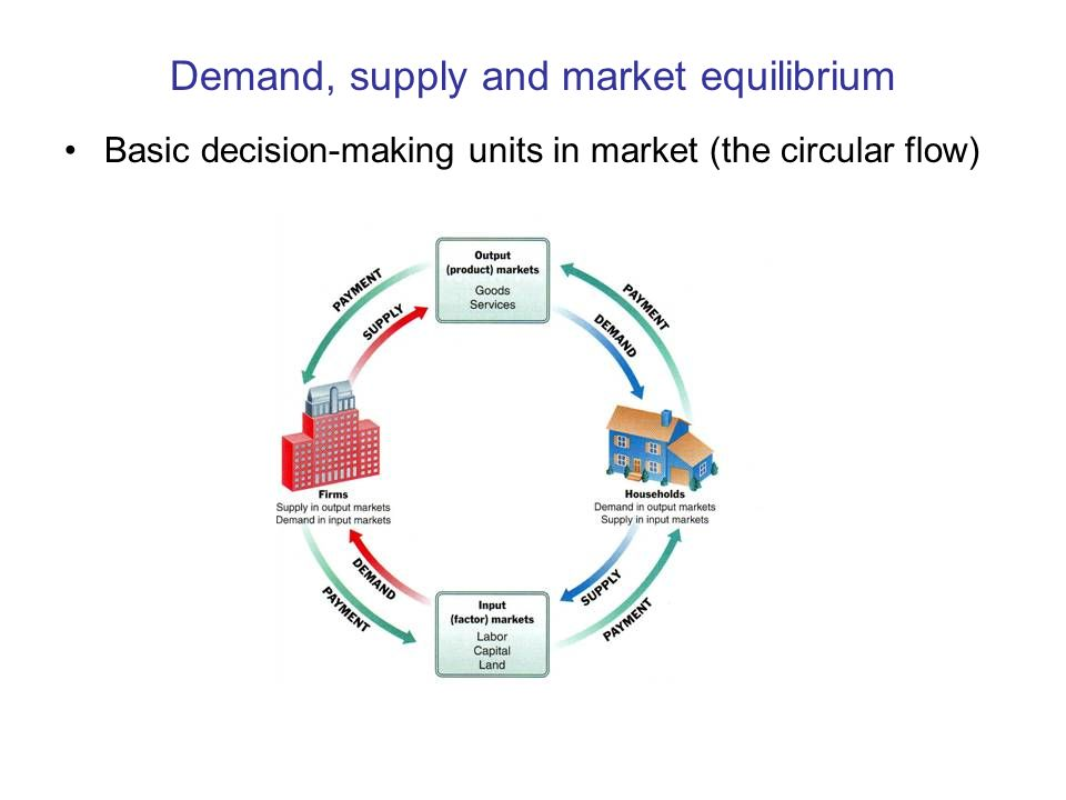 Demand supply and market equilibrium basic decision making units 1 demand supply and market equilibrium basic decision making units in market the circular flow ccuart Images