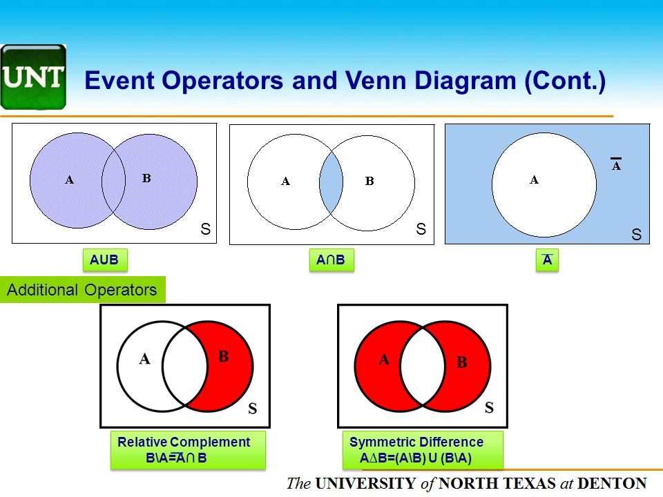 Aub Nc Venn Diagram Electrical Work Wiring Diagram