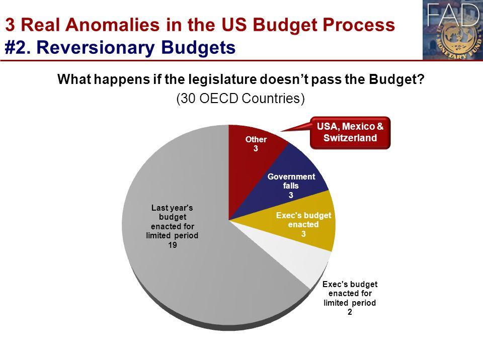 us budgets