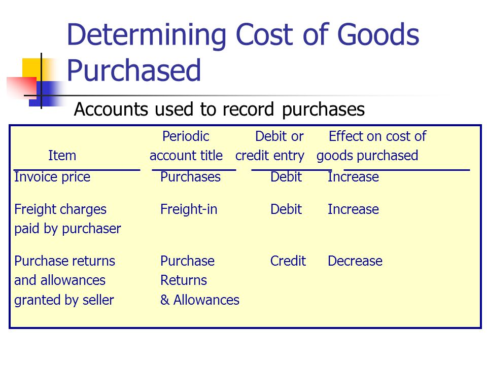 who determines the prices of goods The answer is the use of price indices such as the consumer price index or cpi below is a simplified explanation of how the indices are created and how we can use them economists choose a base year and determine the price of a bundle of goods: food, clothing, housing costs, transportation costs, services, entertainment in varying proportions.