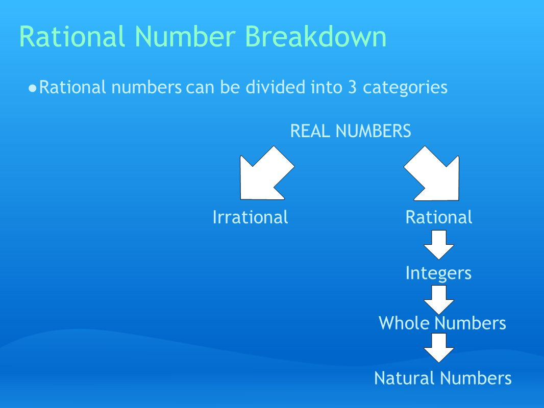 Rational Number Breakdown ● Rational numbers can be divided into 3 categories REAL NUMBERS RationalIrrational Natural Numbers Whole Numbers Integers