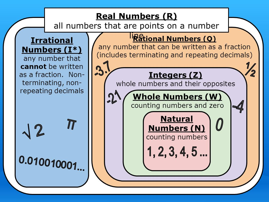 Rational Numbers (Q) any number that can be written as a fraction (includes terminating and repeating decimals) Integers (Z) whole numbers and their opposites Whole Numbers (W) counting numbers and zero Natural Numbers (N) counting numbers Irrational Numbers (I*) any number that cannot be written as a fraction.