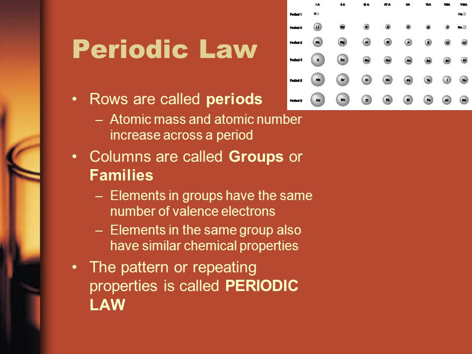 Chapter 5 the periodic table ppt video online download 4 periodic law rows are called periods atomic mass and atomic number increase across a period columns are called groups or families elements in groups have urtaz Choice Image