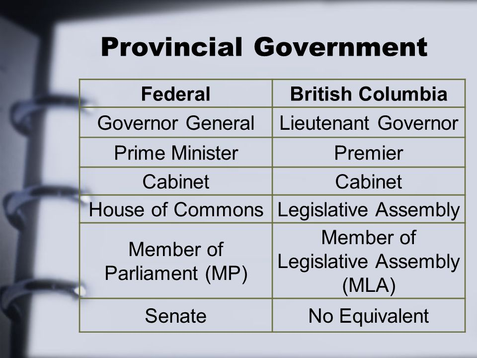 Provincial Government FederalBritish Columbia Governor GeneralLieutenant Governor Prime MinisterPremier Cabinet House of CommonsLegislative Assembly Member of Parliament (MP) Member of Legislative Assembly (MLA) SenateNo Equivalent