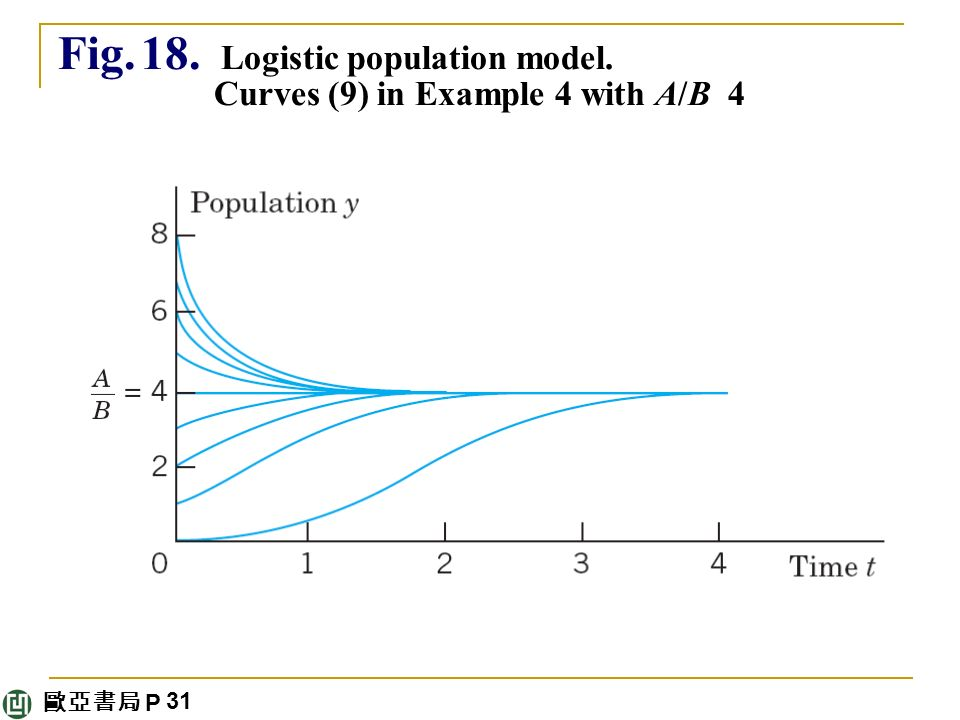 歐亞書局 P Fig. 18. Logistic population model. Curves (9) in Example 4 with A/B 4 31