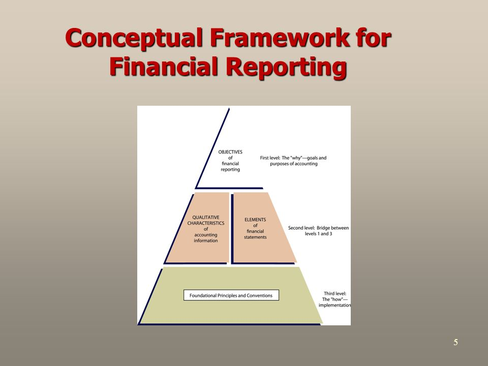 do you think we need a conceptual framework in financial reporting Conceptual framework for financial reporting need to be received by conceptual framework for financial reporting the conceptual framework.