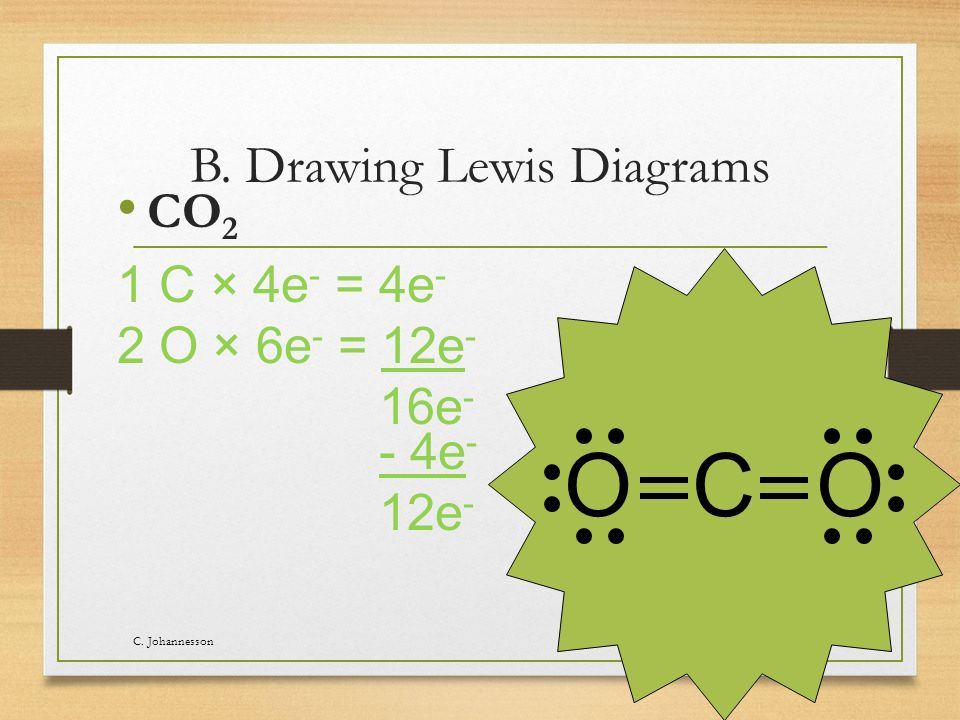 B. Drawing Lewis Diagrams CO 2 C.