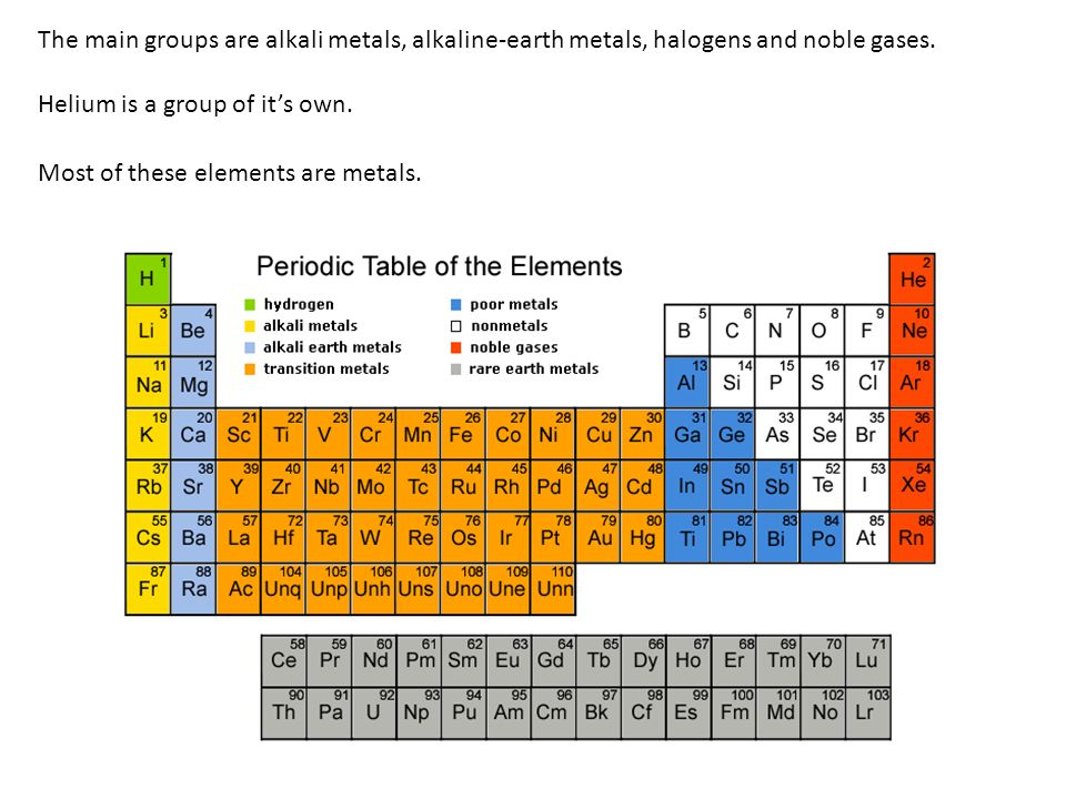 John newlands dmitri mendeleev henry moseley worked to the the main groups are alkali metals alkaline earth metals halogens and noble gases urtaz Choice Image
