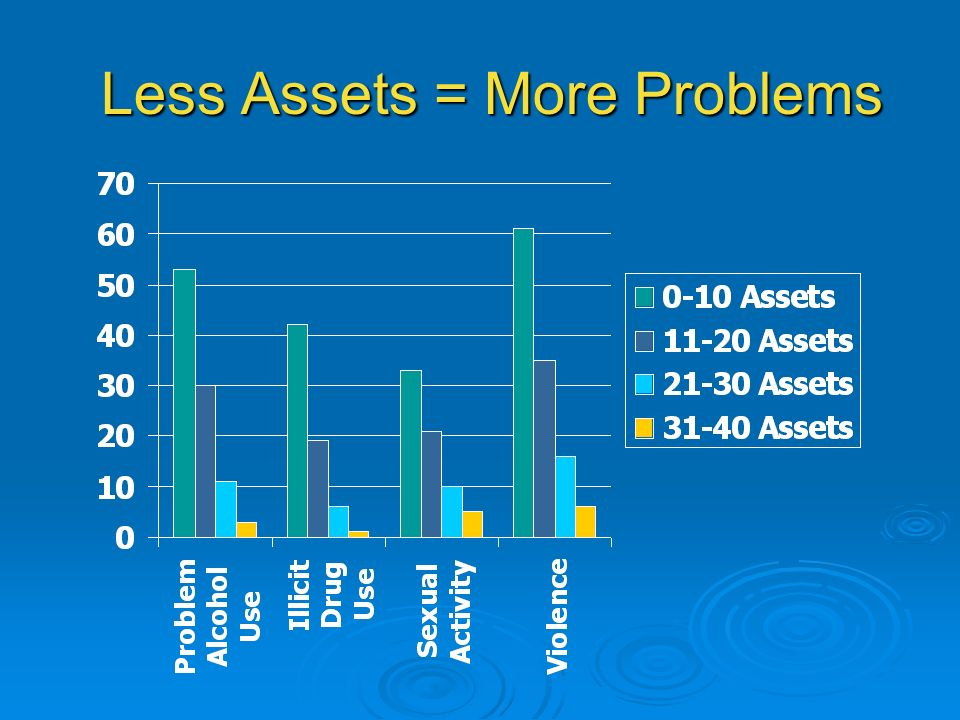 Less Assets = More Problems