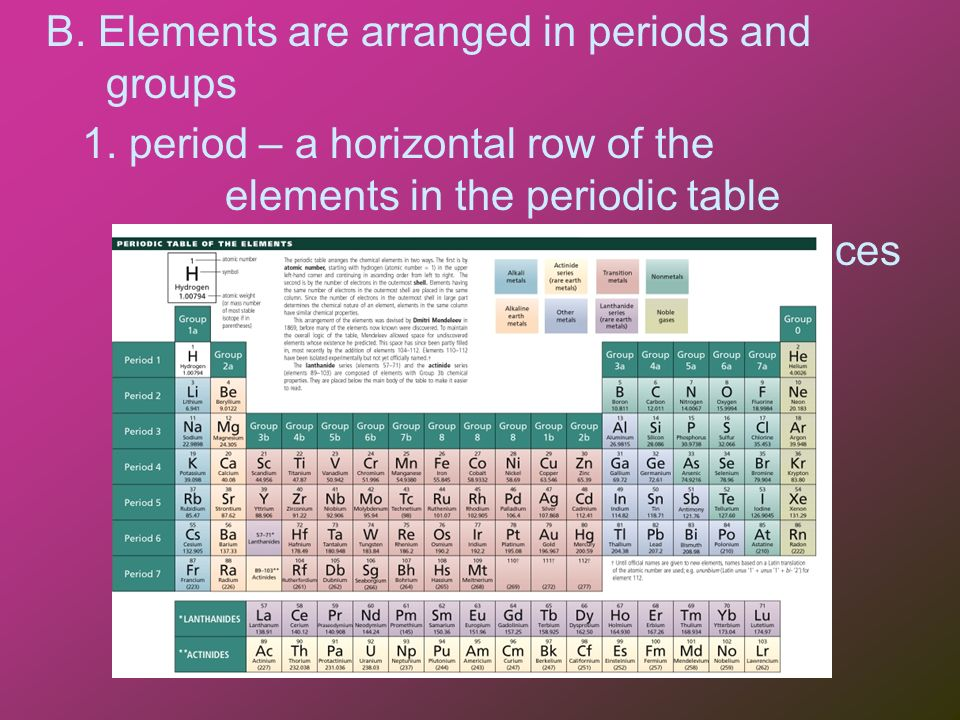 The periodic table of elements and atom types i organization of 3 b urtaz Choice Image