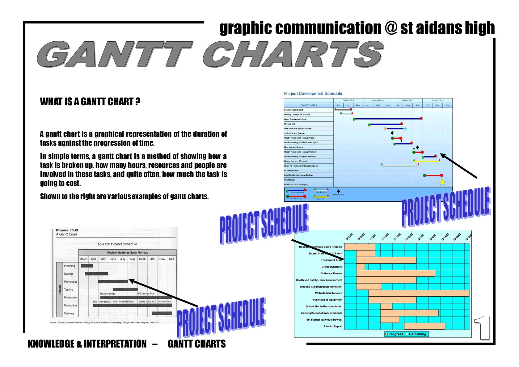 Knowledge interpretation graphic st aidans high ppt download knowledge interpretation graphic communication st aidans high gantt charts what is a gantt nvjuhfo Images