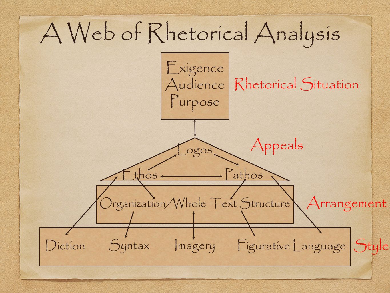 A Web of Rhetorical Analysis Exigence Audience Purpose Logos EthosPathos Organization/Whole Text Structure Diction SyntaxImagery Figurative Language Rhetorical Situation Appeals Arrangement Style