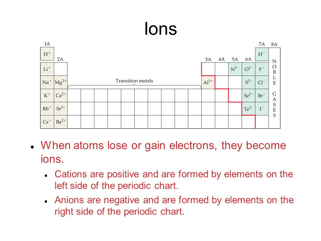 Learning chemical formulas chemical formulas the subscript to the 3 ions buycottarizona Choice Image