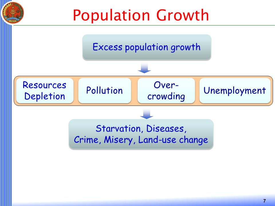 7 Population Growth Resources Depletion Pollution Excess population growth Starvation, Diseases, Crime, Misery, Land-use change Starvation, Diseases, Crime, Misery, Land-use change Over- crowding Unemployment