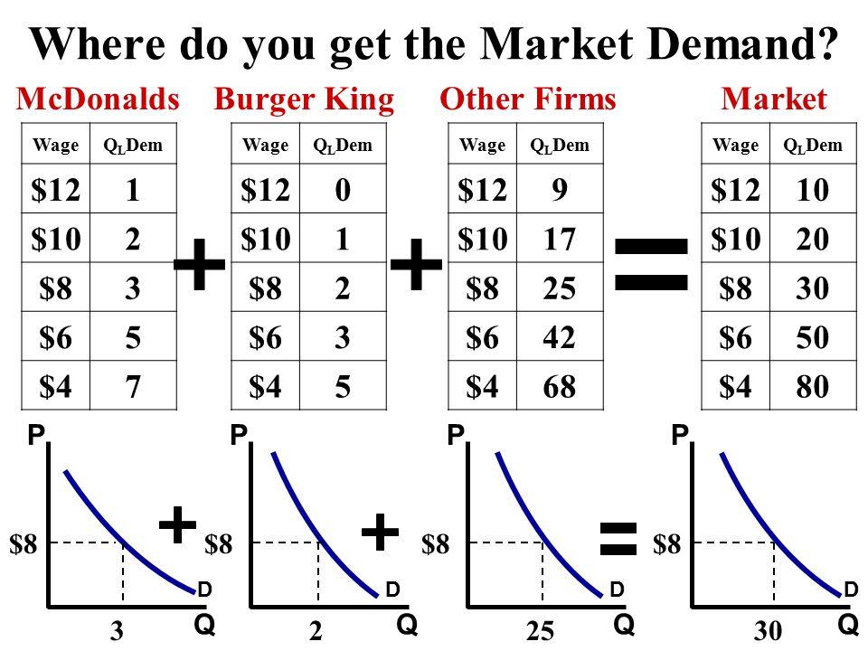 Where do you get the Market Demand.
