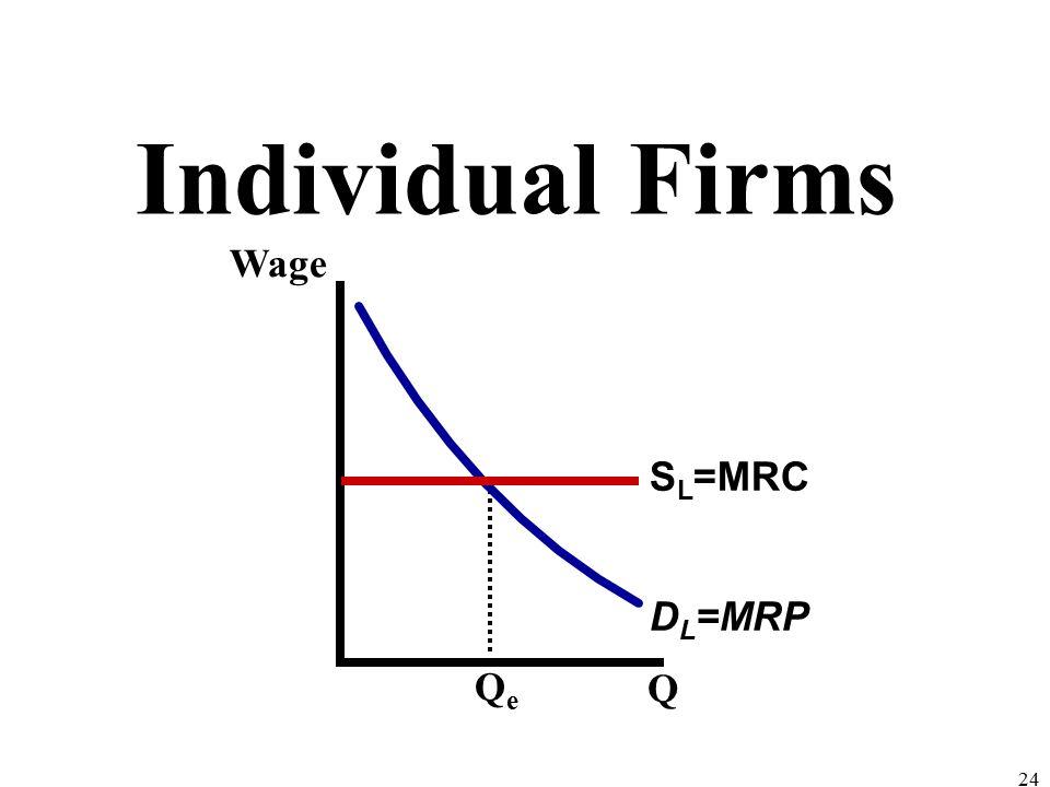 Individual Firms 24 Wage Q QeQe D L =MRP S L =MRC