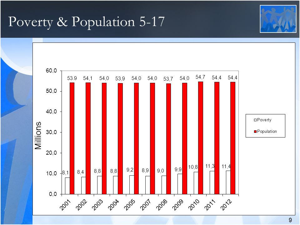 Poverty & Population