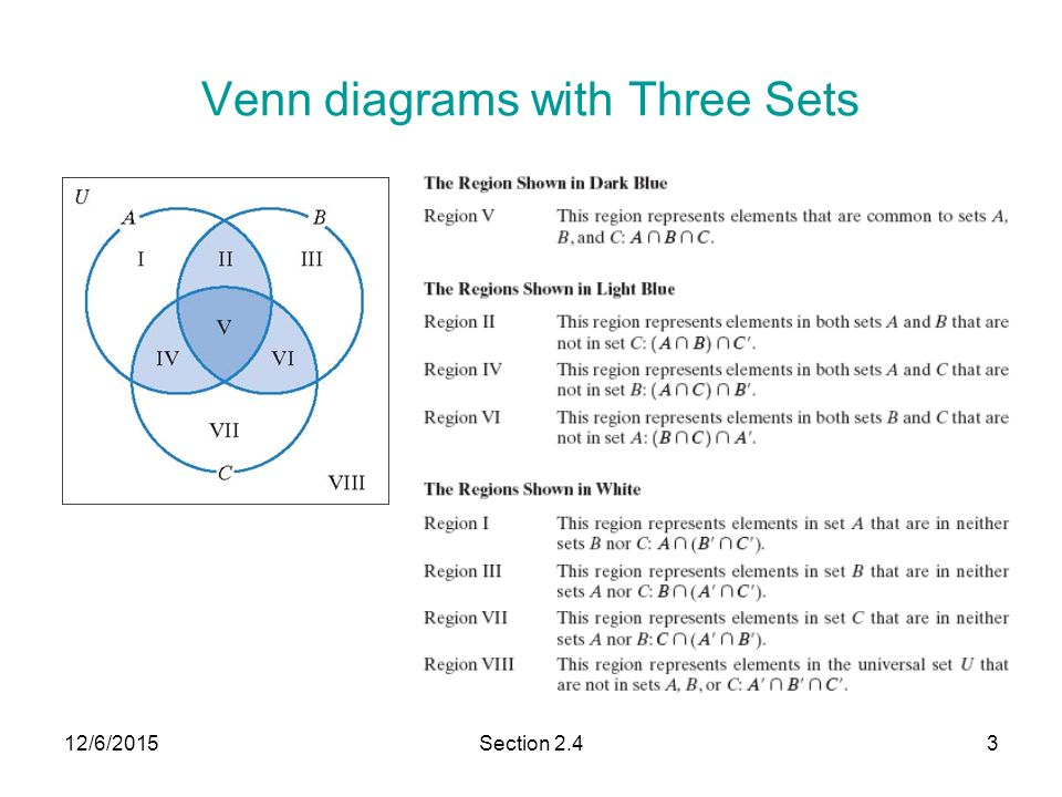 Venn Diagram Proof Akbaeenw