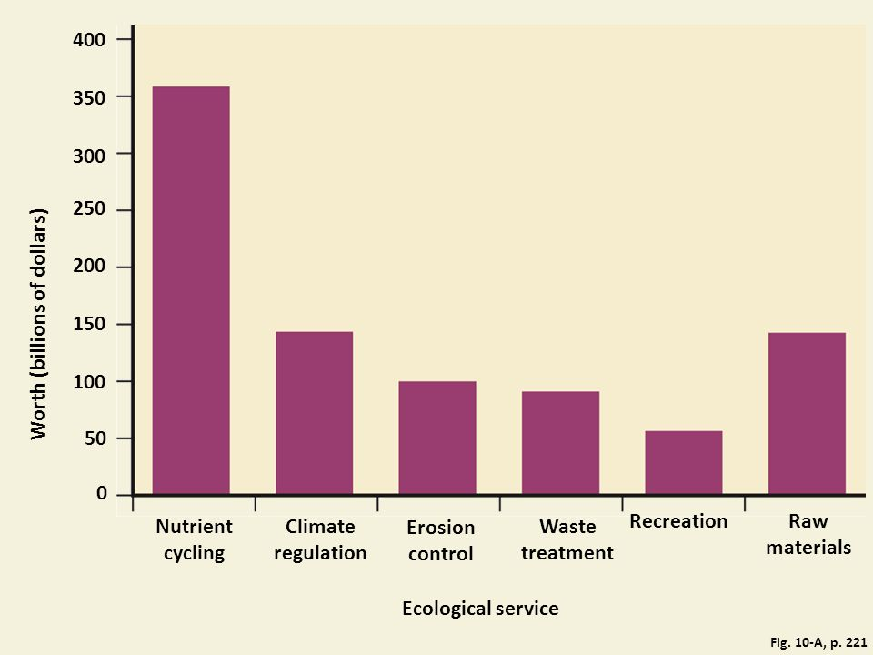 350 400 300 250 200 150 Worth (billions of dollars) 100 50 Nutrient cycling Climate regulation Waste treatment 0 Erosion control Ecological service RecreationRaw materials