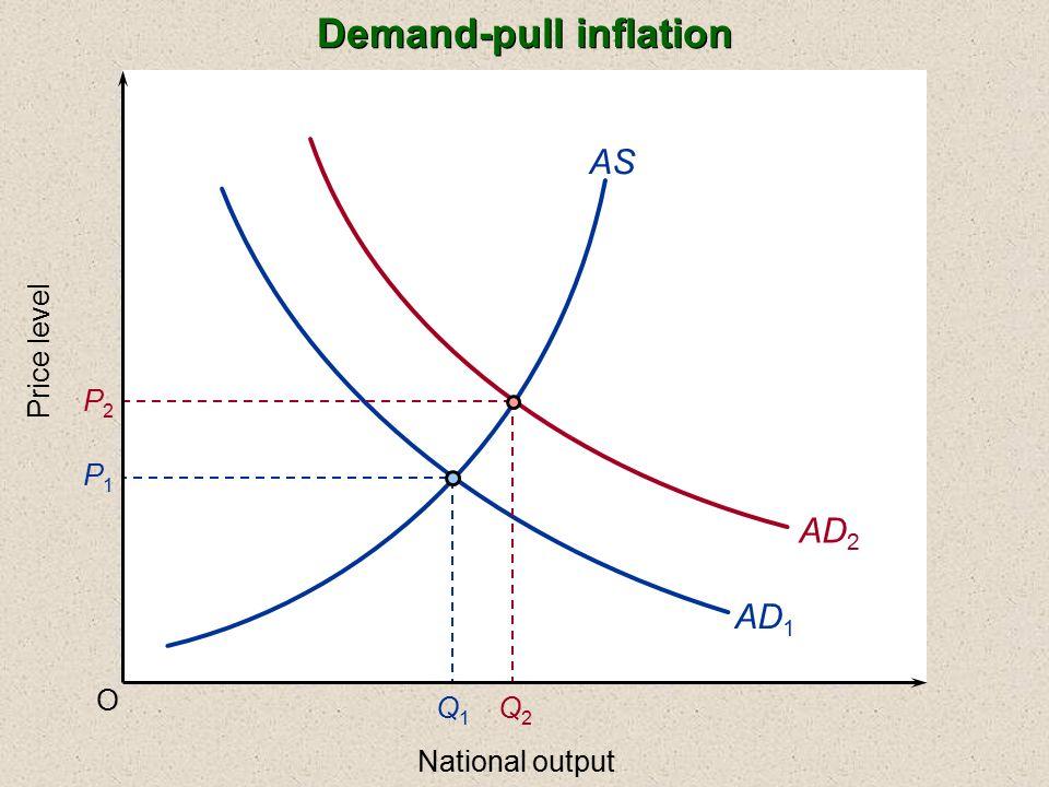 unemployment inflation p2 p3