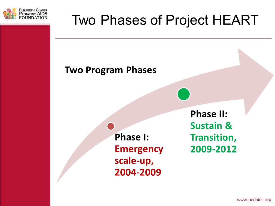 Two Phases of Project HEART Phase I: Emergency scale-up, 2004-2009 Phase II: Sustain & Transition, 2009-2012 Two Program Phases