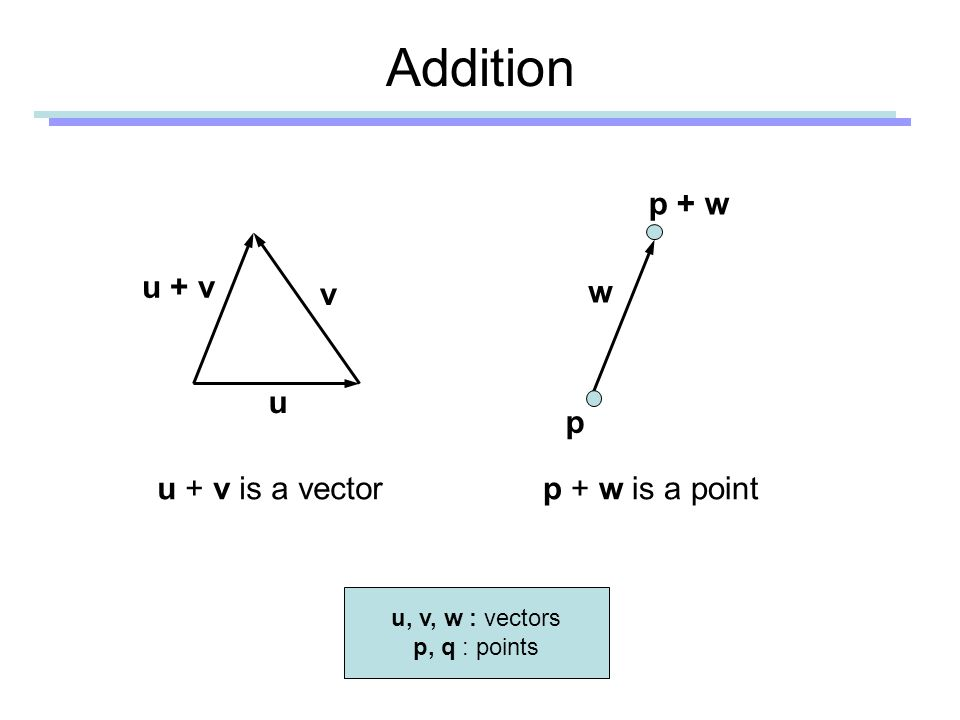 Addition u v u + v p p + w u + v is a vectorp + w is a point w u, v, w : vectors p, q : points
