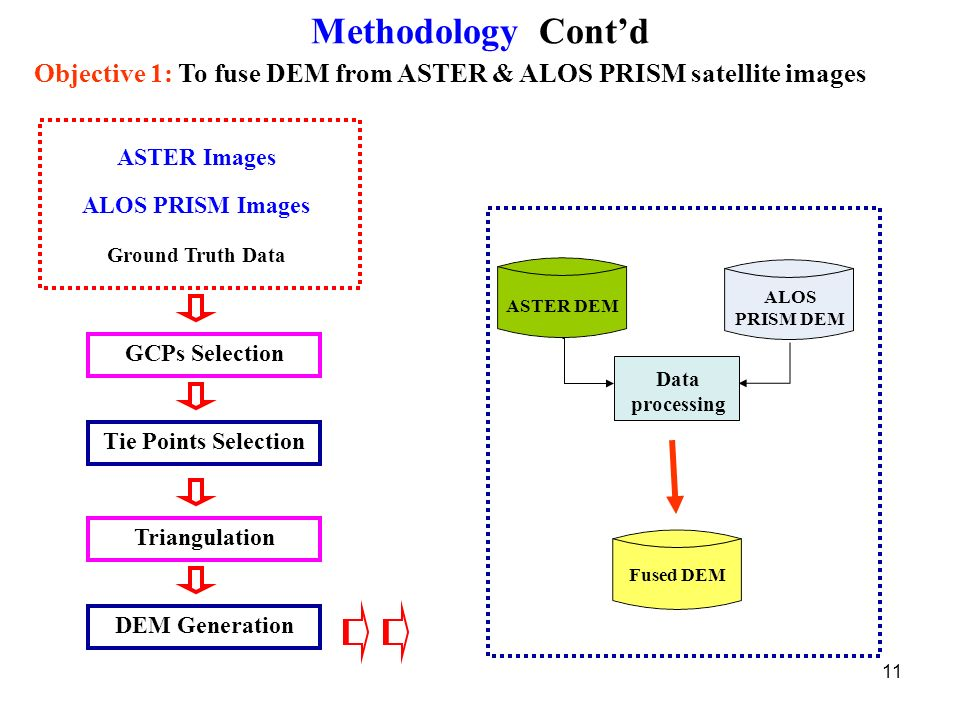 Generation Of A Digital Elevation Model Using High Resolution - Aster dem data