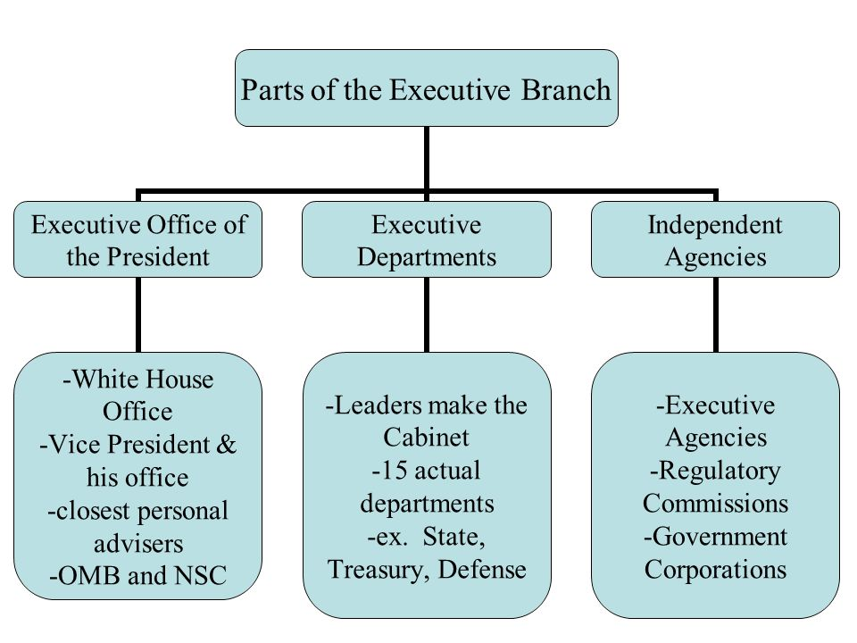 Parts of the Executive Branch Executive Office of the President ...