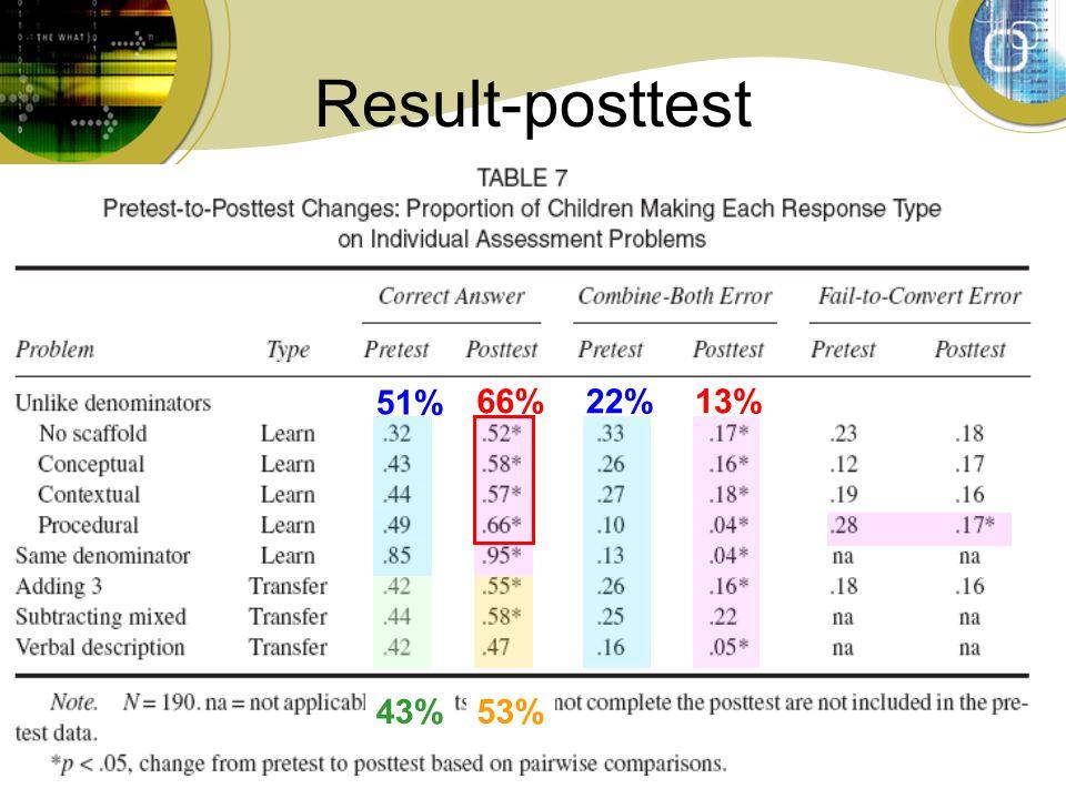 9 Result-posttest 51% 66% 43%53% 22%13%