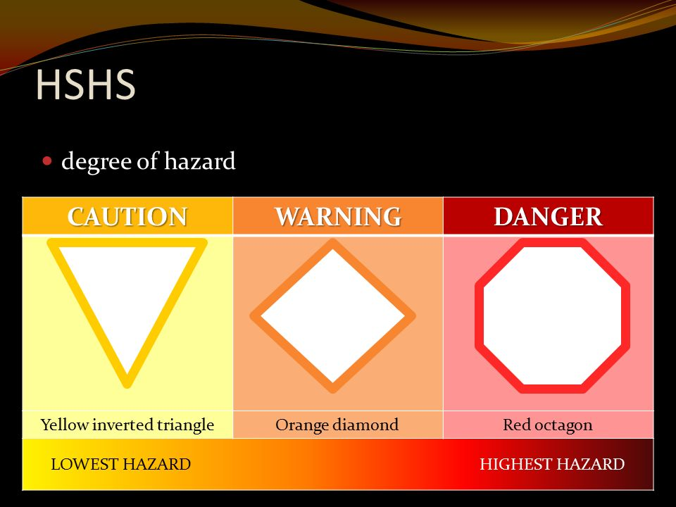 HSHS degree of hazard CAUTIONWARNINGDANGER Yellow inverted triangleOrange diamondRed octagon LOWEST HAZARD HIGHEST HAZARD