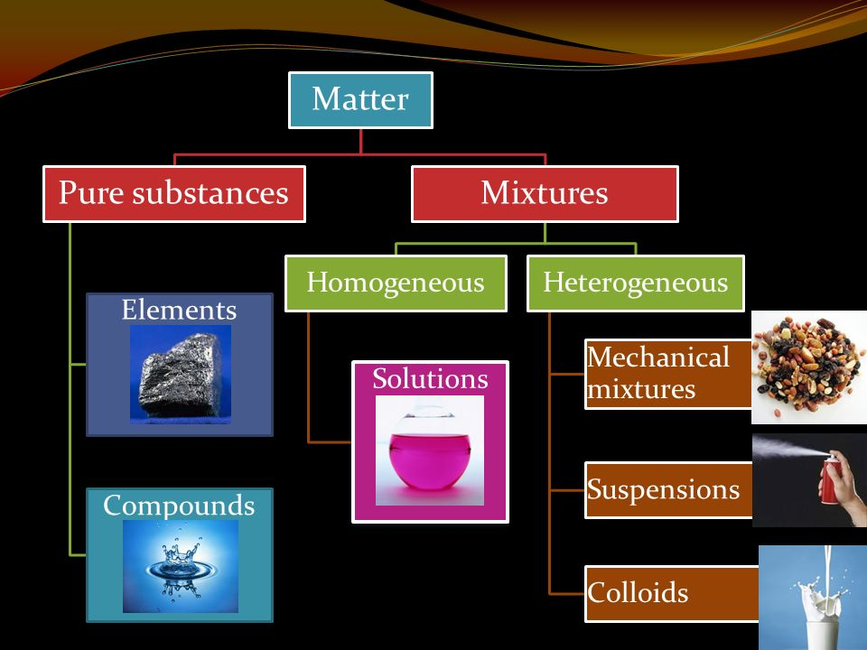 Matter Pure substances Elements Compounds Mixtures Homogeneous Solutions Heterogeneous Mechanical mixtures Suspensions Colloids